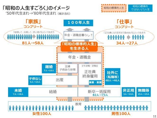 昭和の社会背景と社会制度